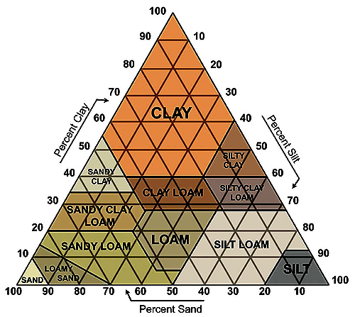 Soil Type Triangle
