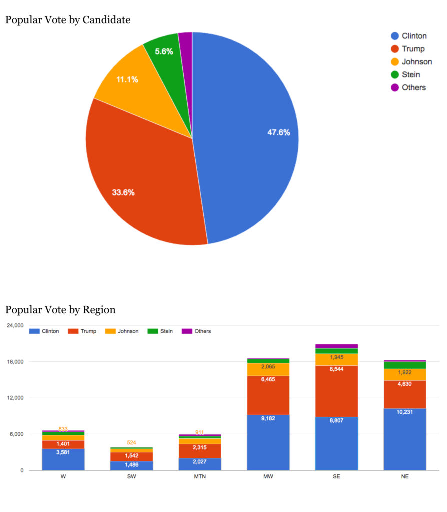 votes-2016-final-results-2